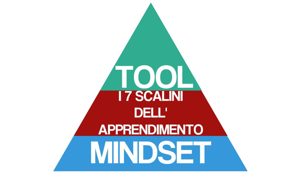 piramide-apprendimento-mindset-strumenti